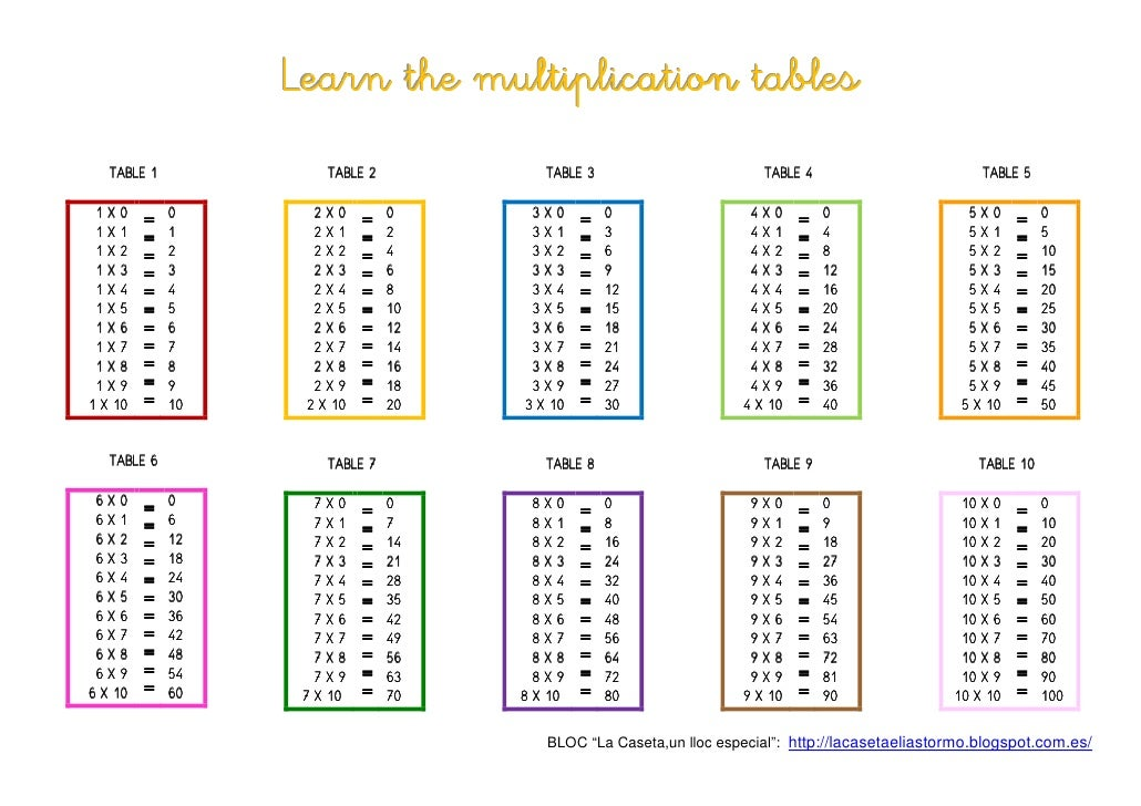 Learn the multiplication tables for 1 to 10 table