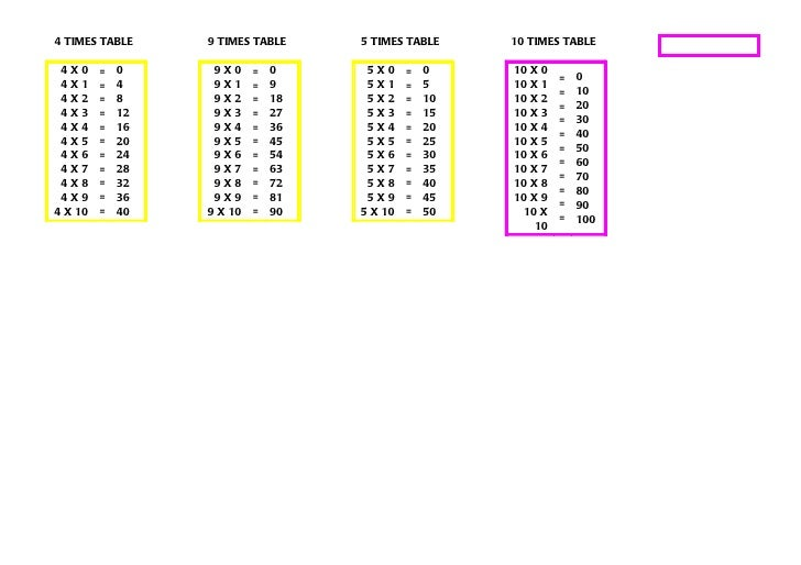 how to learn times tables