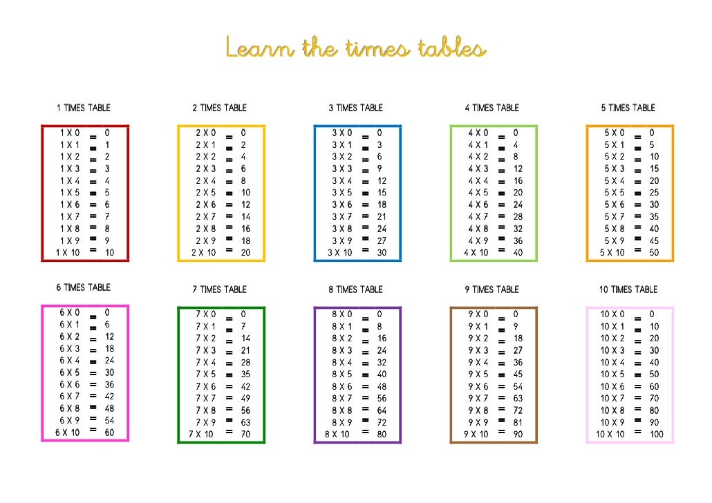 Learn the times tables 1