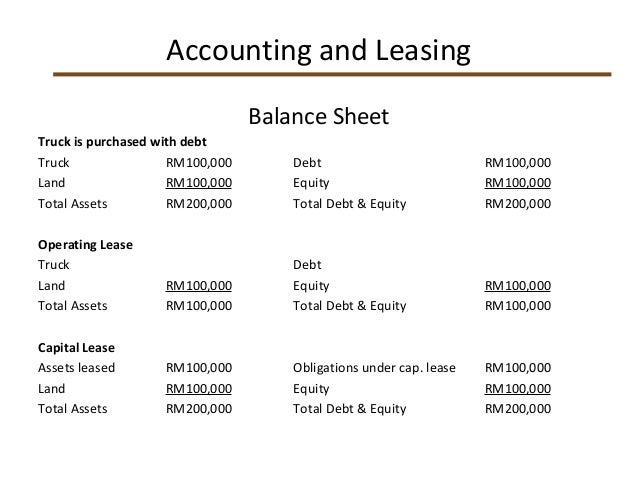 Accounting Debt Equity