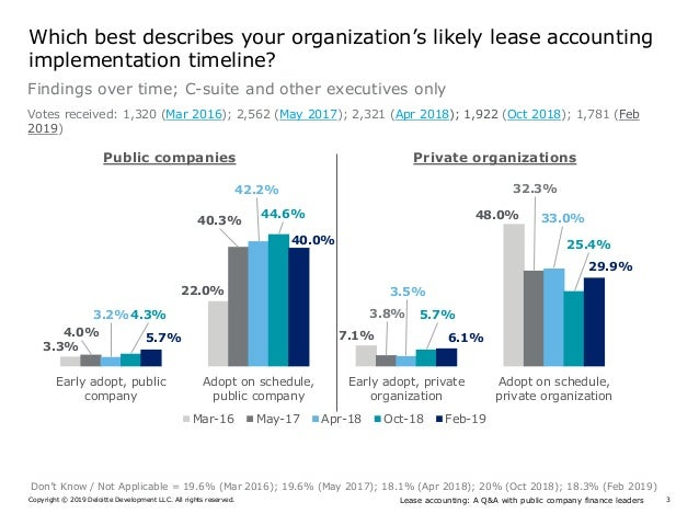 Lease accounting compliance work won't end after Q1 2019 public filings Slide 3