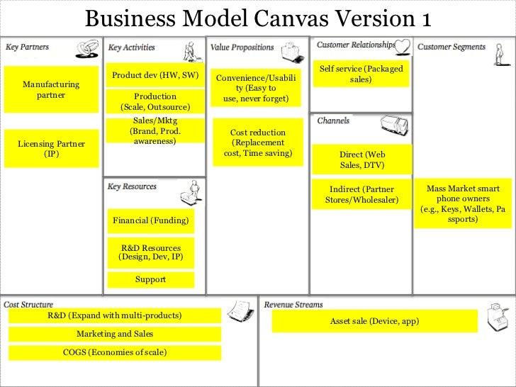 Business Model Canvas Version 1