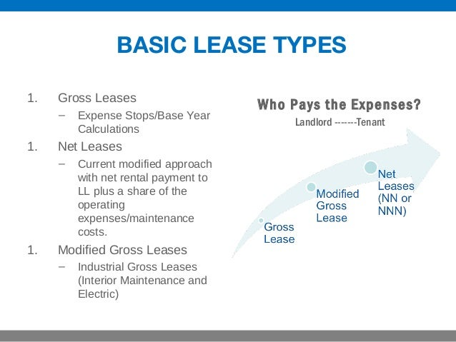3 Different Types of Commercial Real Estate Leases