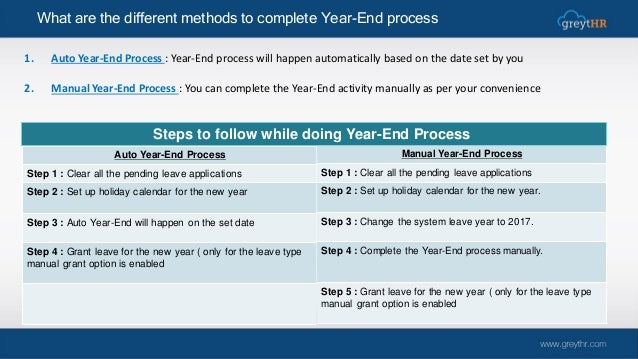 Leave Year-End Process