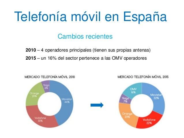 Telefonía móvil en España Cambios recientes 2010 – 4 operadores principales (tienen sus propias antenas) 2015 – un 16% del...