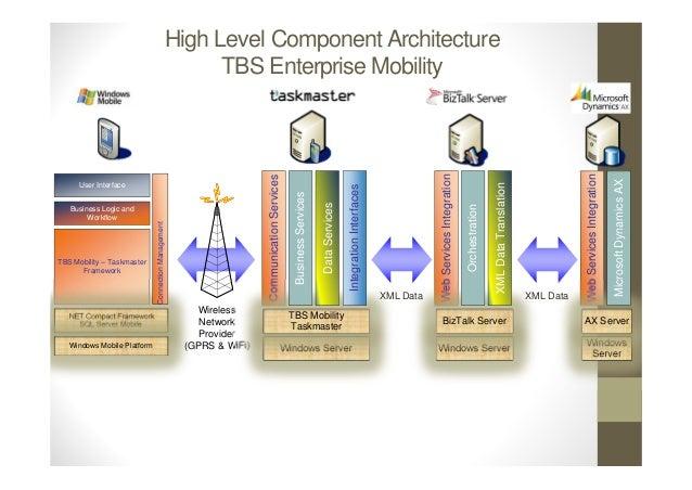 High Level Component Architecture                                                           TBS Enterprise Mobility       ...