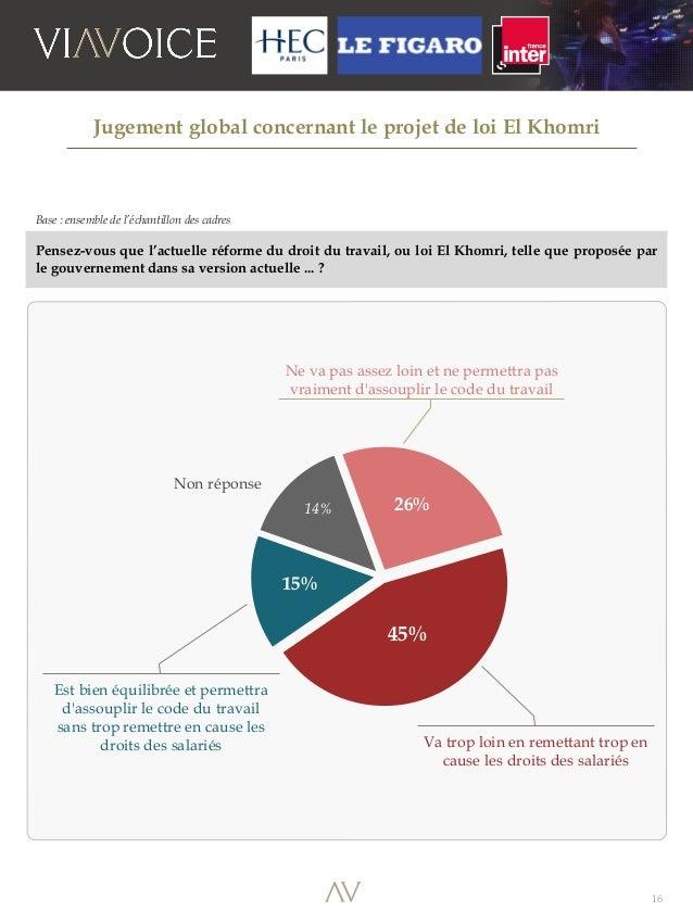 16 Base : ensemble de l'échantillon des cadres Pensez-vous que l'actuelle réforme du droit du travail, ou loi El Khomri, t...