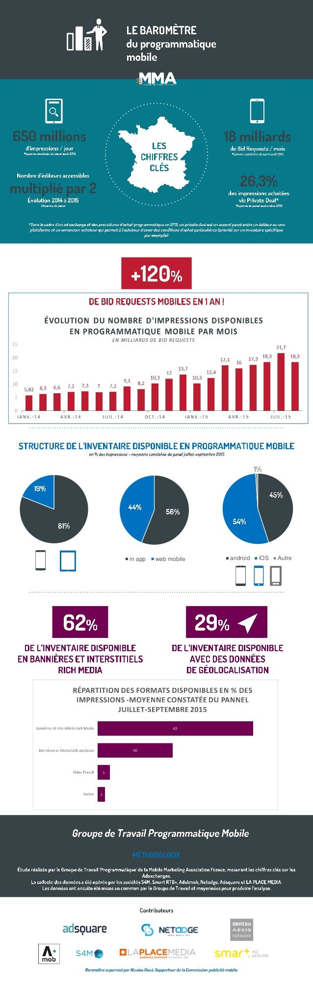 in app web mobile android iOS Autre