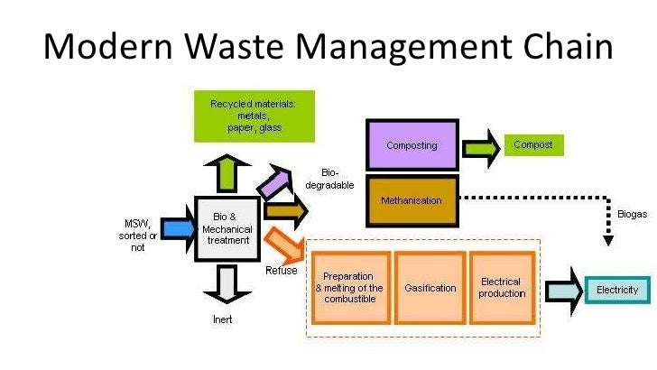 Intro on different waste treatment technologies by Bernard
