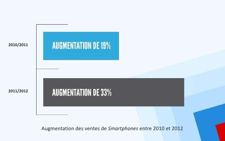 2010/20112011/2012            Augmentation des ventes de Smartphones entre 2010 et 2012
