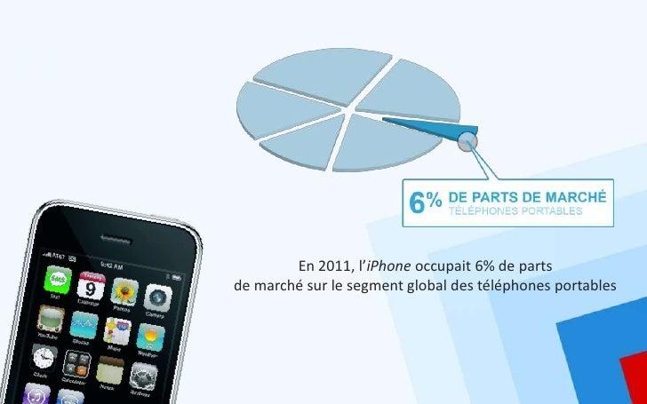 En 2011, l'iPhone occupait 6% de partsde marché sur le segment global des téléphones portables