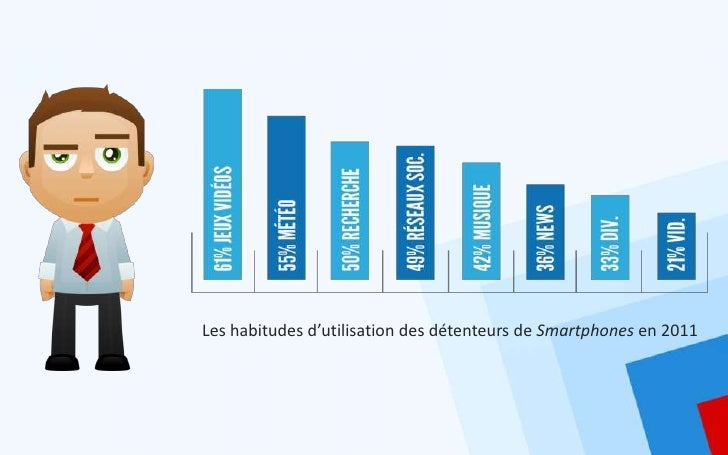 Les habitudes d'utilisation des détenteurs de Smartphones en 2011