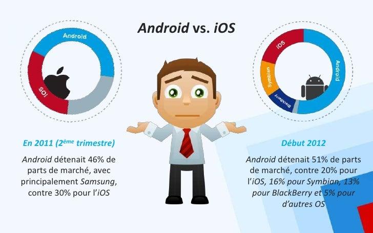 Android vs. iOSEn 2011 (2ème trimestre)                             Début 2012Android détenait 46% de                     ...