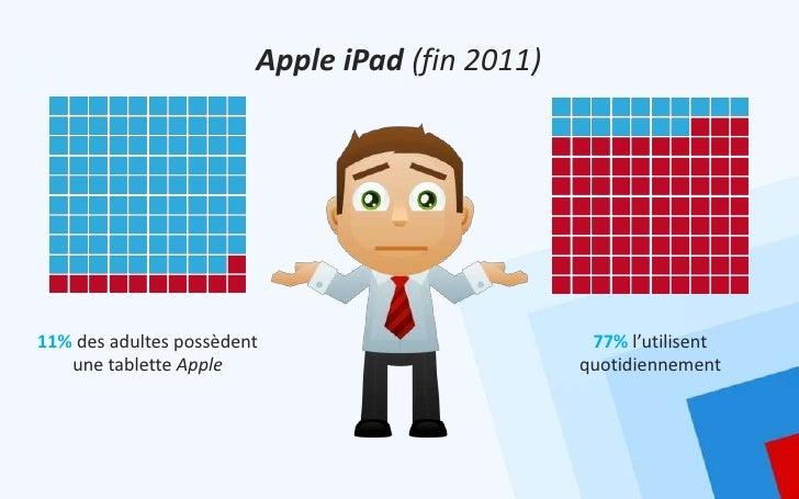 Apple iPad (fin 2011)11% des adultes possèdent                        77% l'utilisent   une tablette Apple                ...