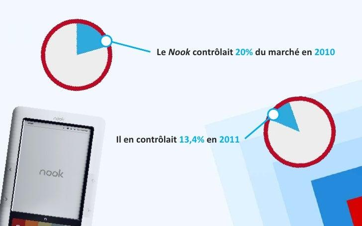 Le Nook contrôlait 20% du marché en 2010Il en contrôlait 13,4% en 2011