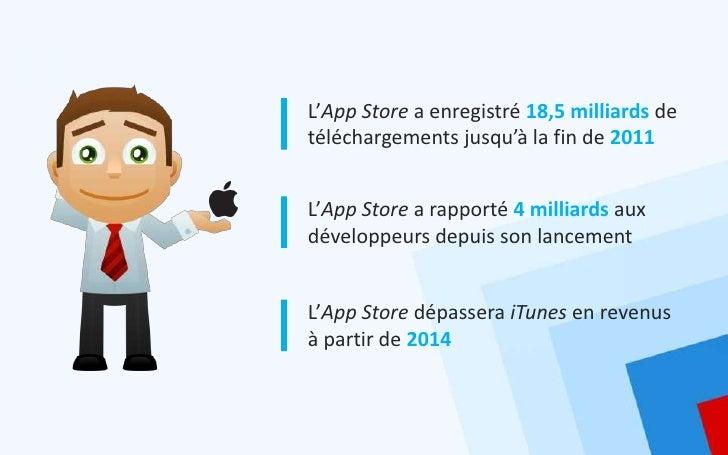 L'App Store a enregistré 18,5 milliards detéléchargements jusqu'à la fin de 2011L'App Store a rapporté 4 milliards auxdéve...