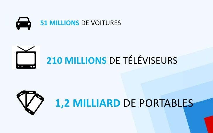 51 MILLIONS DE VOITURES 210 MILLIONS DE TÉLÉVISEURS    1,2 MILLIARD DE PORTABLES