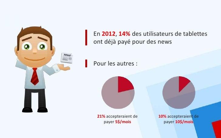 En 2012, 14% des utilisateurs de tablettesont déjà payé pour des newsPour les autres : 21% accepteraient de   10% accepter...