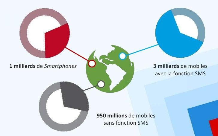 1 milliards de Smartphones                         3 milliards de mobiles                                                 ...