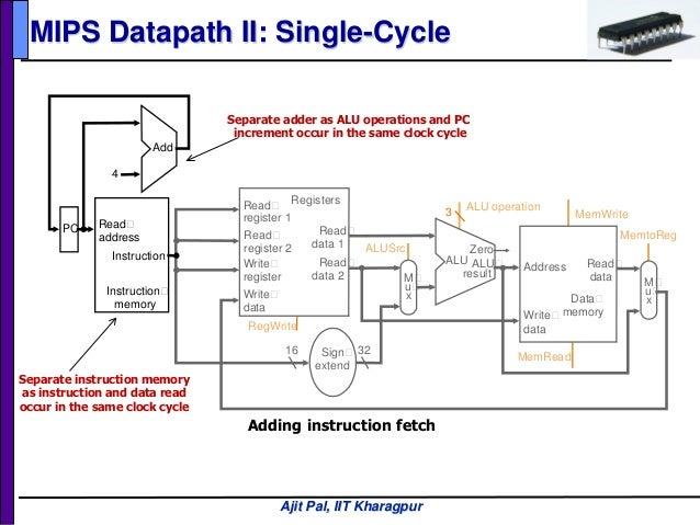 Single cycle mips
