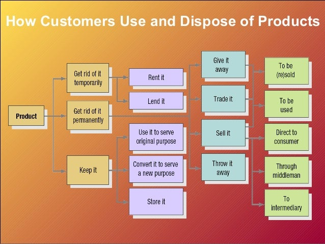 analyzing consumer markets docx The powerpoint ppt presentation: analyzing consumer markets and buyer behavior is the property of its rightful owner do you have powerpoint slides to share if so, share your ppt presentation slides online with powershowcom.