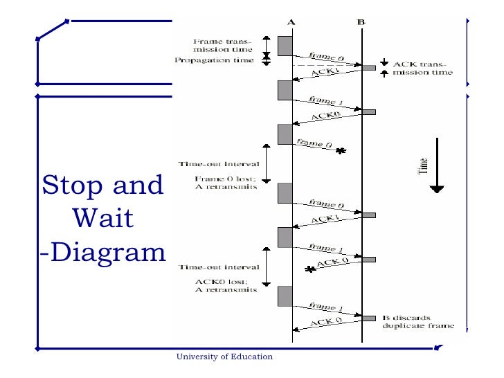Flow error control stop and wait diagram university of education ccuart Image collections