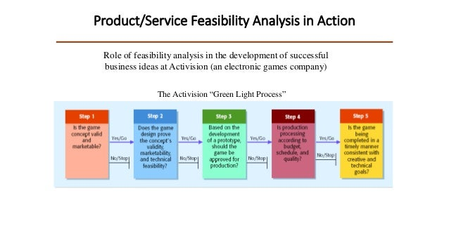 Feasibility Analysis For Entrepreneur Lec 2