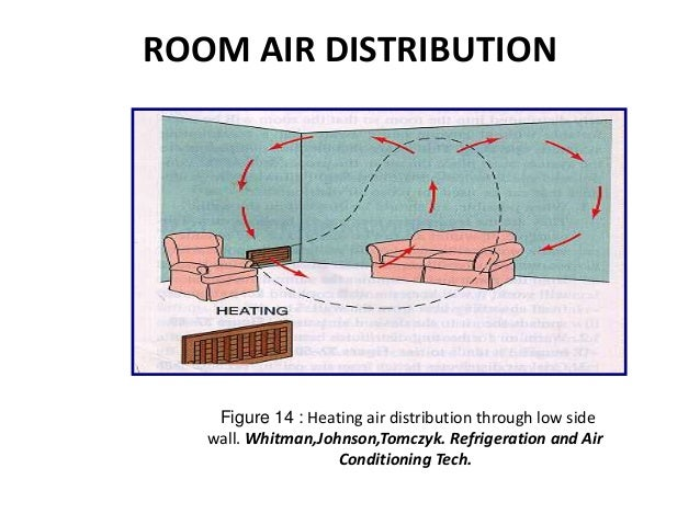 how to create airflow in a room