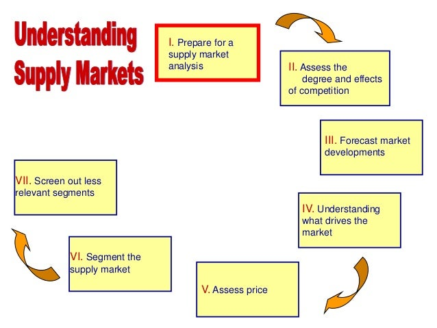 Image result for Supplier Market Assessment in SCM