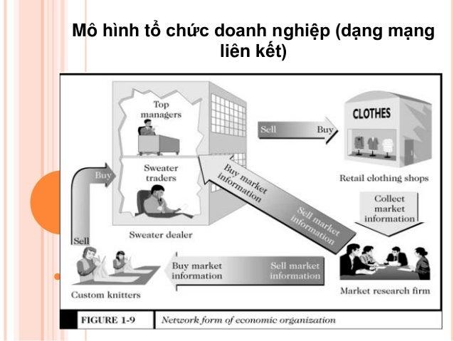 Mô hình tổ chức doanh nghiệp (dạng mạng                 liên kết)