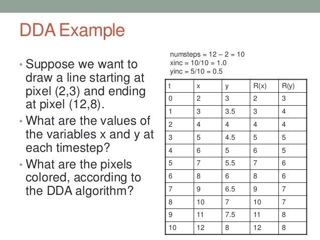 Dda Line Drawing Algorithm Numerical Example : Lec rasterization