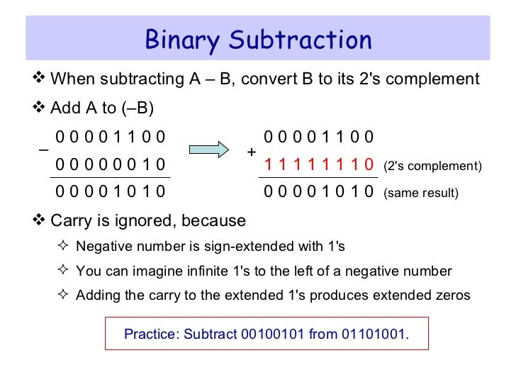 How to Subtract Binary Numbers: 15 Steps (with Pictures ...