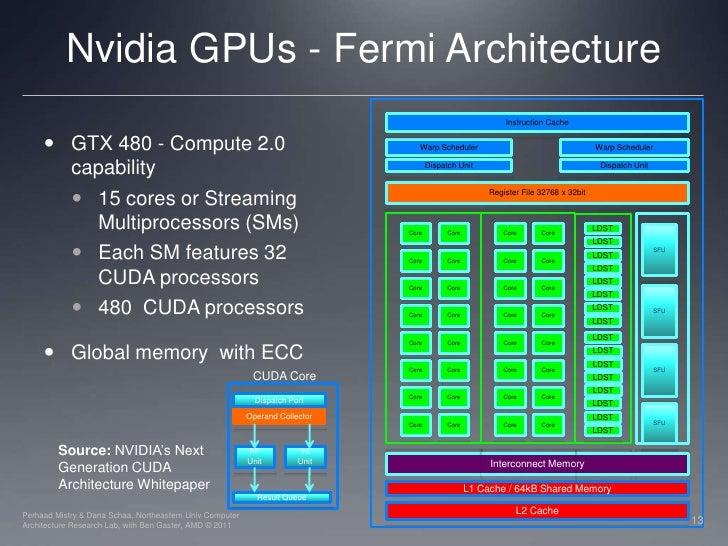 Lec04 gpu architecture