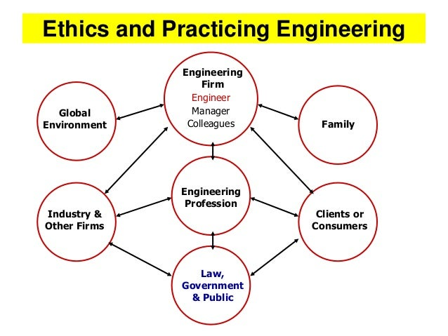 "ethics and engineering In engineering, we deal with ""applied"" ethics others (philosophers) deal with ""ethical "" theories we should have some knowledge of what these."