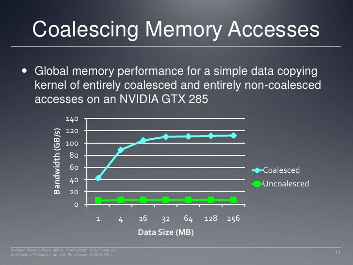 Coalescing Memory Accesses<br />Global memory performance for a simple data copying kernel of entirely coalesced and entir...