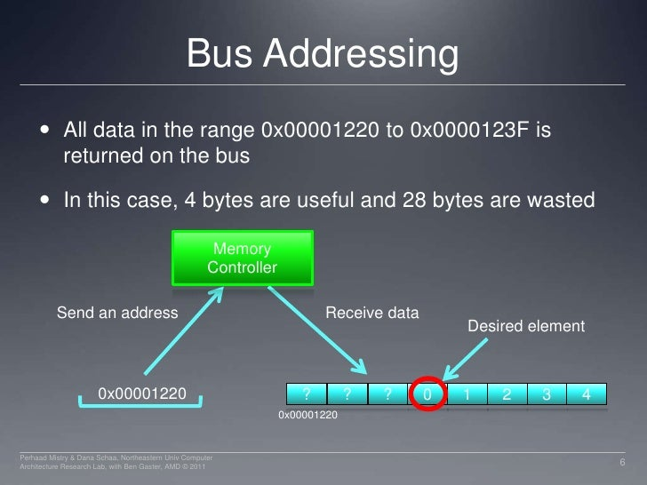 Bus Addressing<br />All data in the range 0x00001220 to 0x0000123F is returned on the bus<br />In this case, 4 bytes are u...