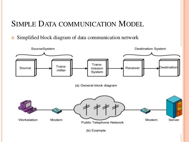 Lec1 data communication and network 13 4 simple data communication model simplified block diagram ccuart Gallery