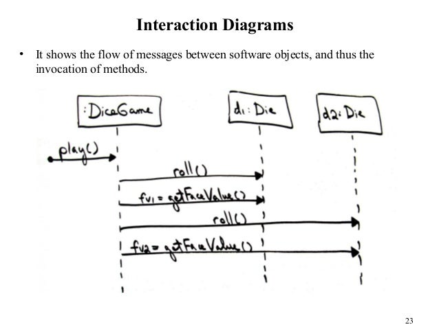 Object oriented analysis and design 23 malvernweather Choice Image