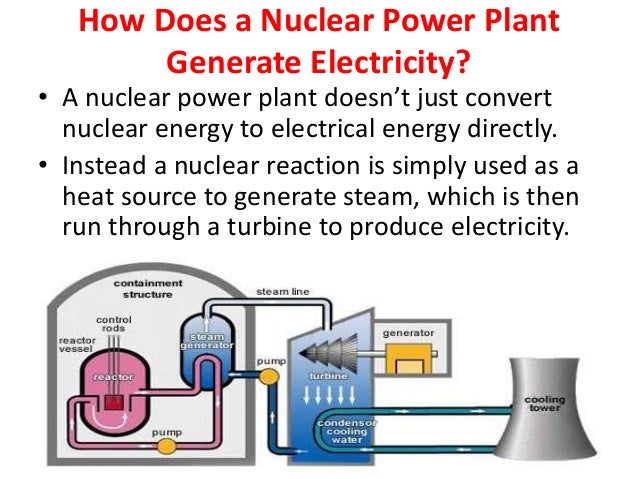 producing electrical energy from nuclear power As america looks for clean energy solutions, there is one form of efficient, clean power production that our nation has not explored for the last 57 years—nuclear compared to other countries using nuclear power production more readily, the us currently has only 62 commercially operated nuclear power plants with 100 nuclear reactors in 31 states.