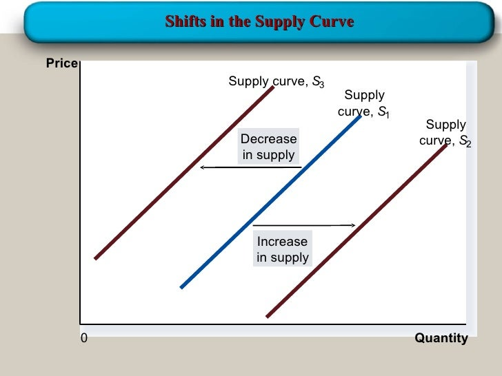 how to draw supply curve