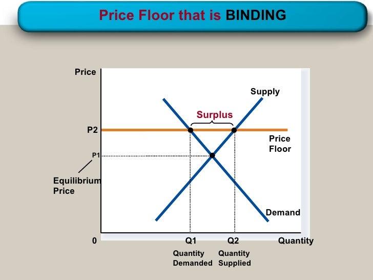 Price Floor ...
