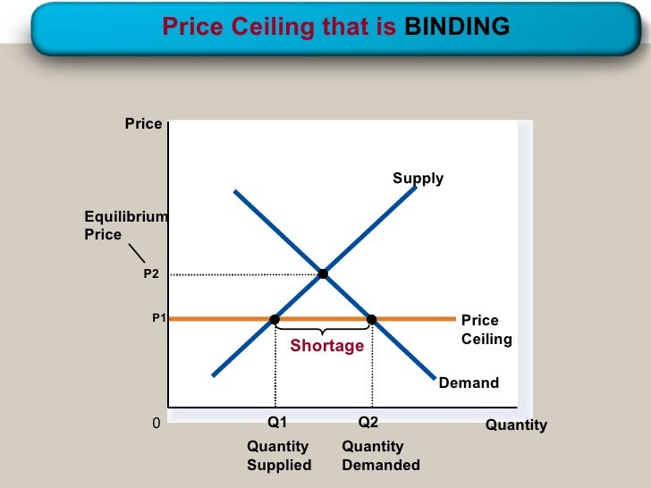 Supply, Demand & Government Policies