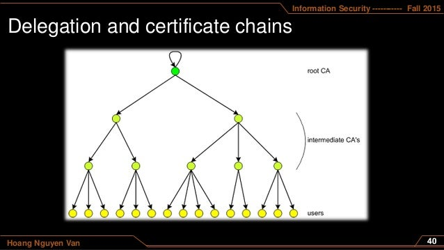 Information Security ----------- Fall 2015 Hoang Nguyen Van Delegation and certificate chains