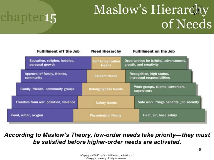 maslow hierarchy of needs and job satisfaction