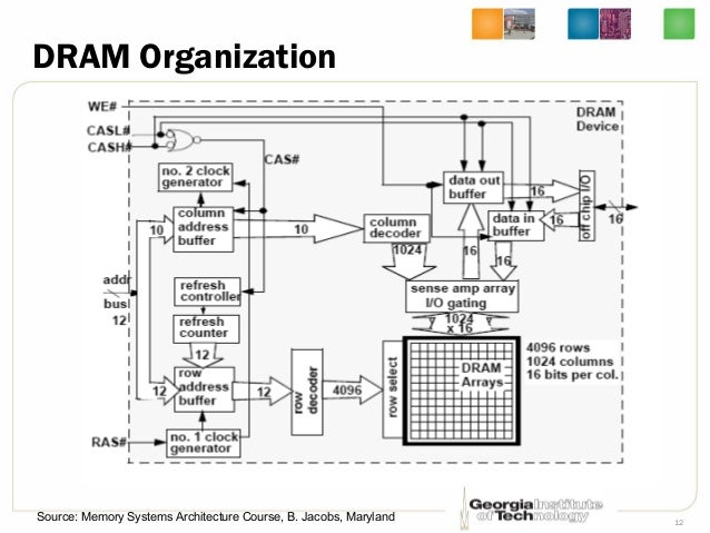 Lec11 Computer Architecture by Hsien-Hsin Sean Lee Georgia