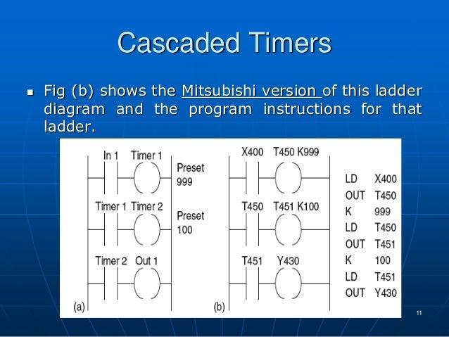 Cascading timers plc logic diagram wiring diagram database lec 12 cont plc rh slideshare net reading plc ladder logic reading plc ladder logic ccuart Choice Image