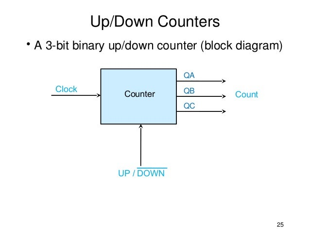 msi counters logic diagram for a function up down counters\u2022