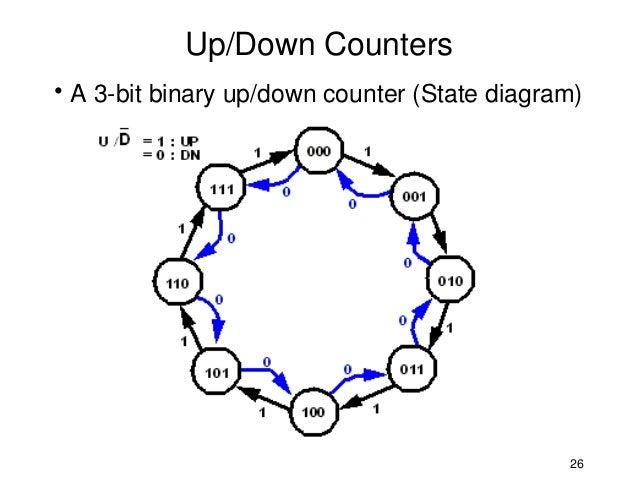 Up Down Counter Circuit Diagram | Circuit Diagram 3 Bit Synchronous Binary Counter Wiring Diagram
