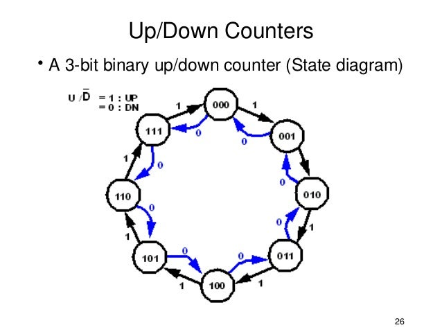 up/down counters• a 3-bit binary up/down counter (state diagram) 26
