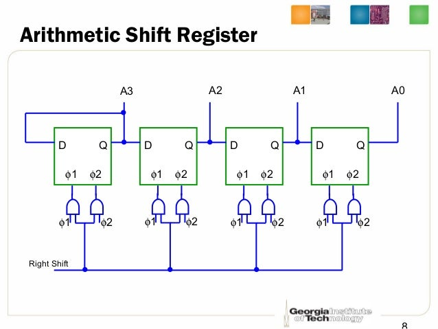 introduction to shift register The shift register uses a small number of the pulsed clock signals by grouping the latches to several sub shifter registers and using additional temporary storage latches keywords: pmos, vlsi, and, not i introduction the shift register are the commonly use circuit in design of memory, digital filters, microprocessors.